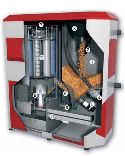 A fondo calderas de biomasa pellet hidro tarraco - Caldera de pellets ...