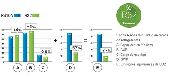 ¿Quieres saber cómo instalar un aire acondicionado con el nuevo refrigerante R32?