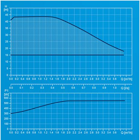 curvas de rendimiento